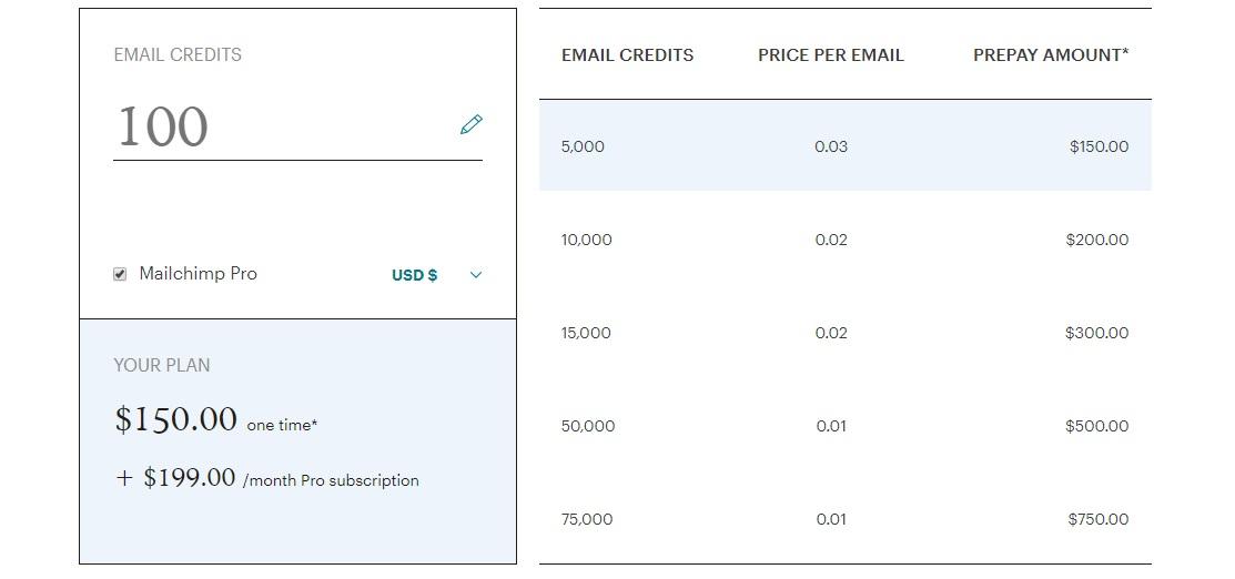 MailChimp цены